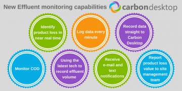 Carbon Desktop Effluent Monitoring Capabilities